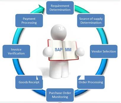 Konzepte des SAP Material Management