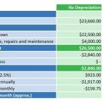 Steuerliche Abschreibung für als Finanzinvestition gehaltene Immobilien